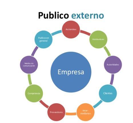 Comunicación externa: conecta a la empresa con suentorno