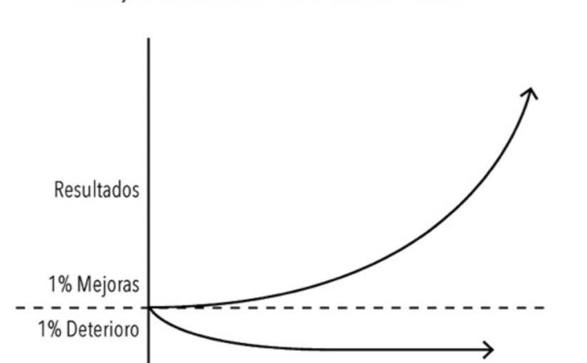 La regla del 1%: mejorar las ganancias poco apoco